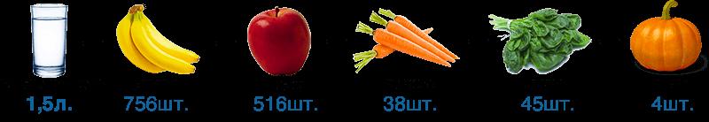 Употребление 1,5 литров водородной воды в день соответствует антиоксидантному эффекту от приема: